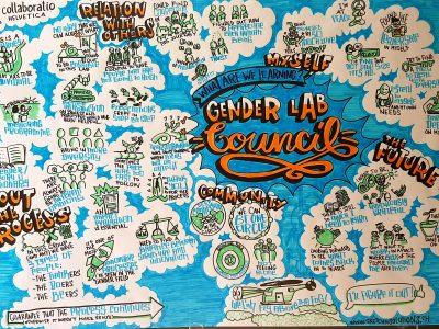 http://sketchysolutions.ch/wp-content/uploads/2018/07/GR-Gender-Lab-Council-3-400x300.jpg